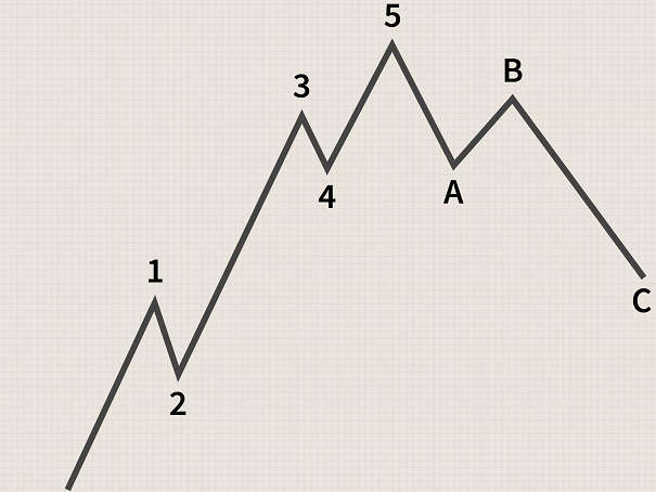 best elliot wave indicator mt4