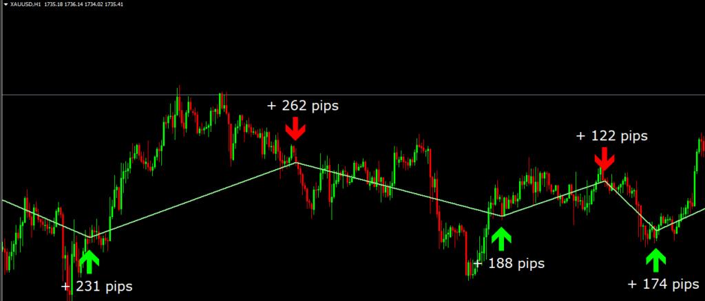 best momentum indicator mt4
