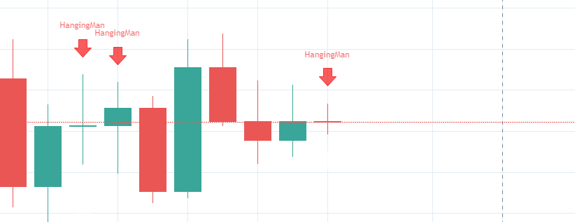 candlestick indicator pattern