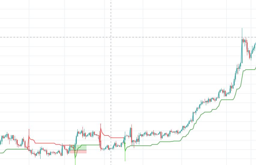 best forex trend indicators