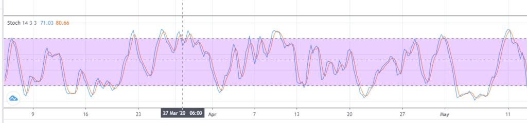 best stochastic indicator mt4