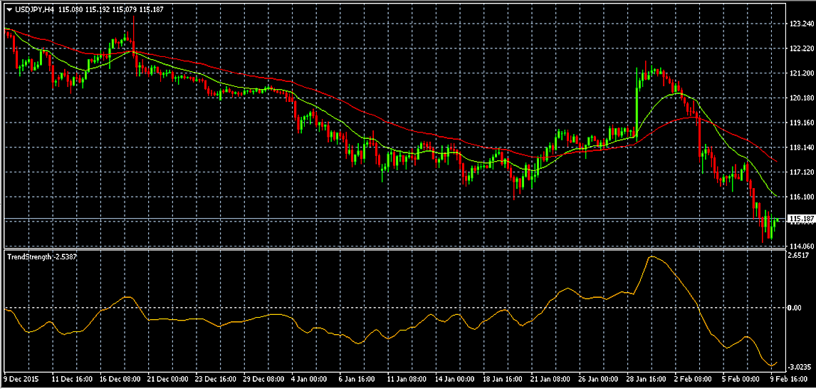 Trend Strength Indicator MT4