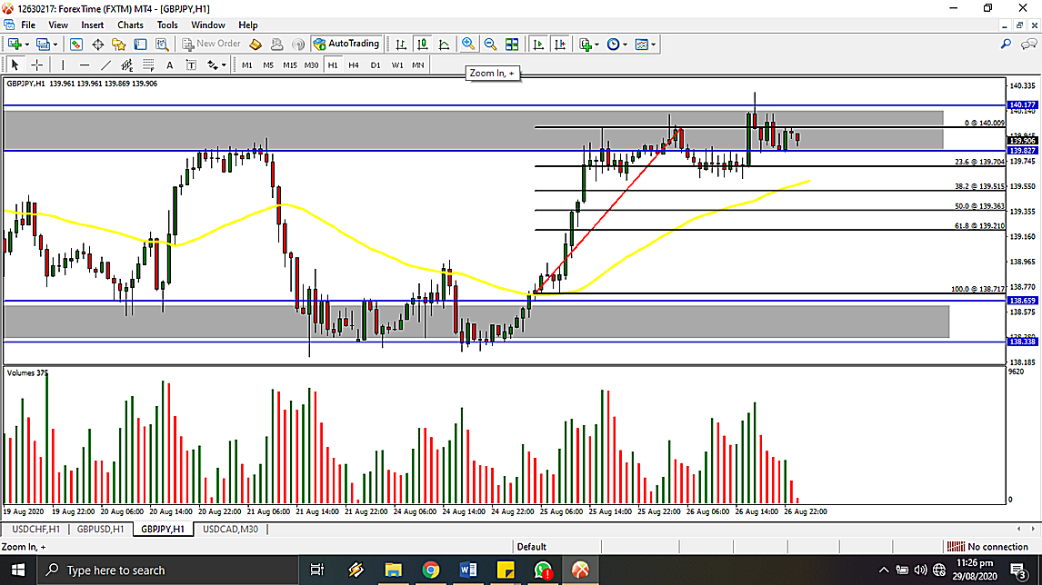 Forex Volume Indicator - You Will Need One