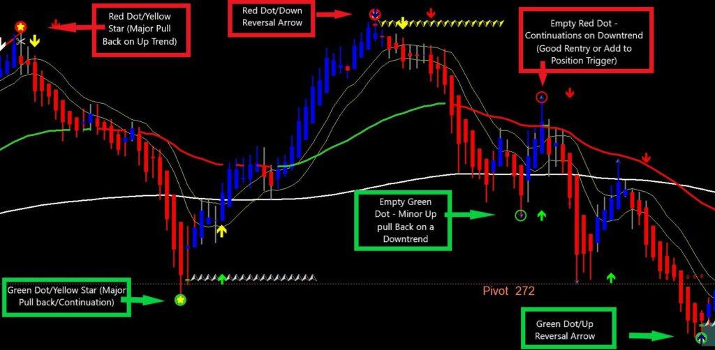 ez triple dots trading system