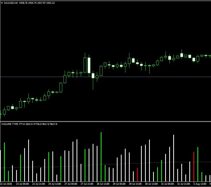 hawkeye volume indicator mt4