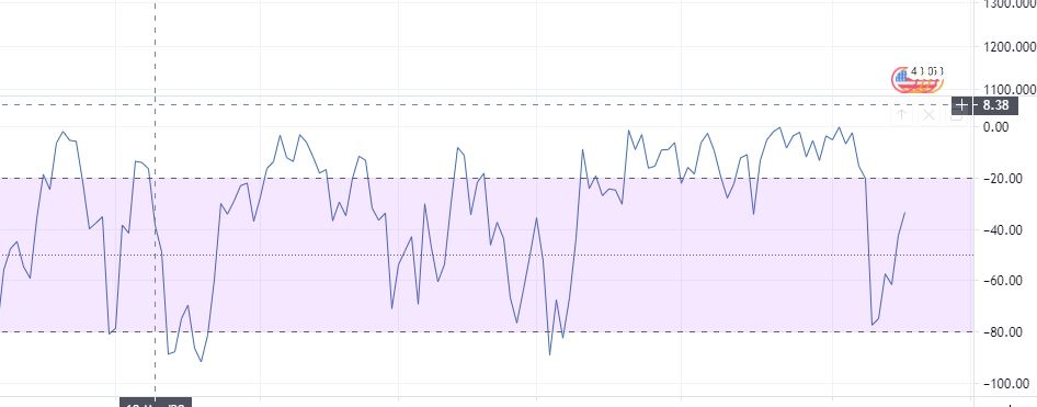 leading and lagging forex indicators