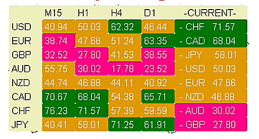 Accurate Currency Strength Meter Indicator