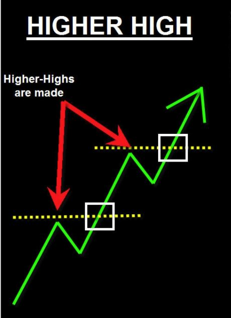 Higher High Lower Low Indicator MT4
