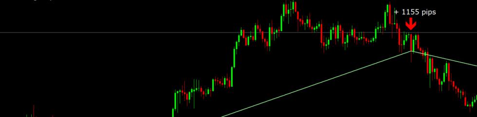 Trendline Indicator MT4